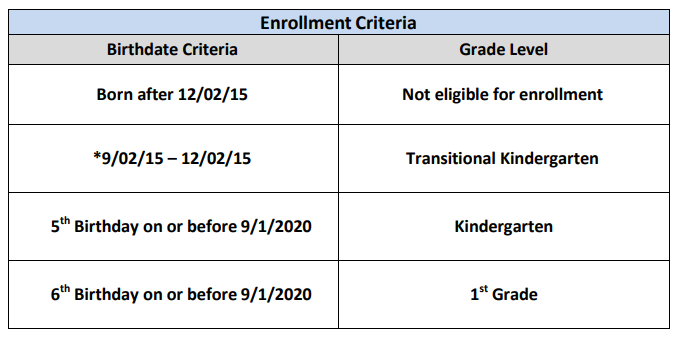 Age Requirements Kinder
